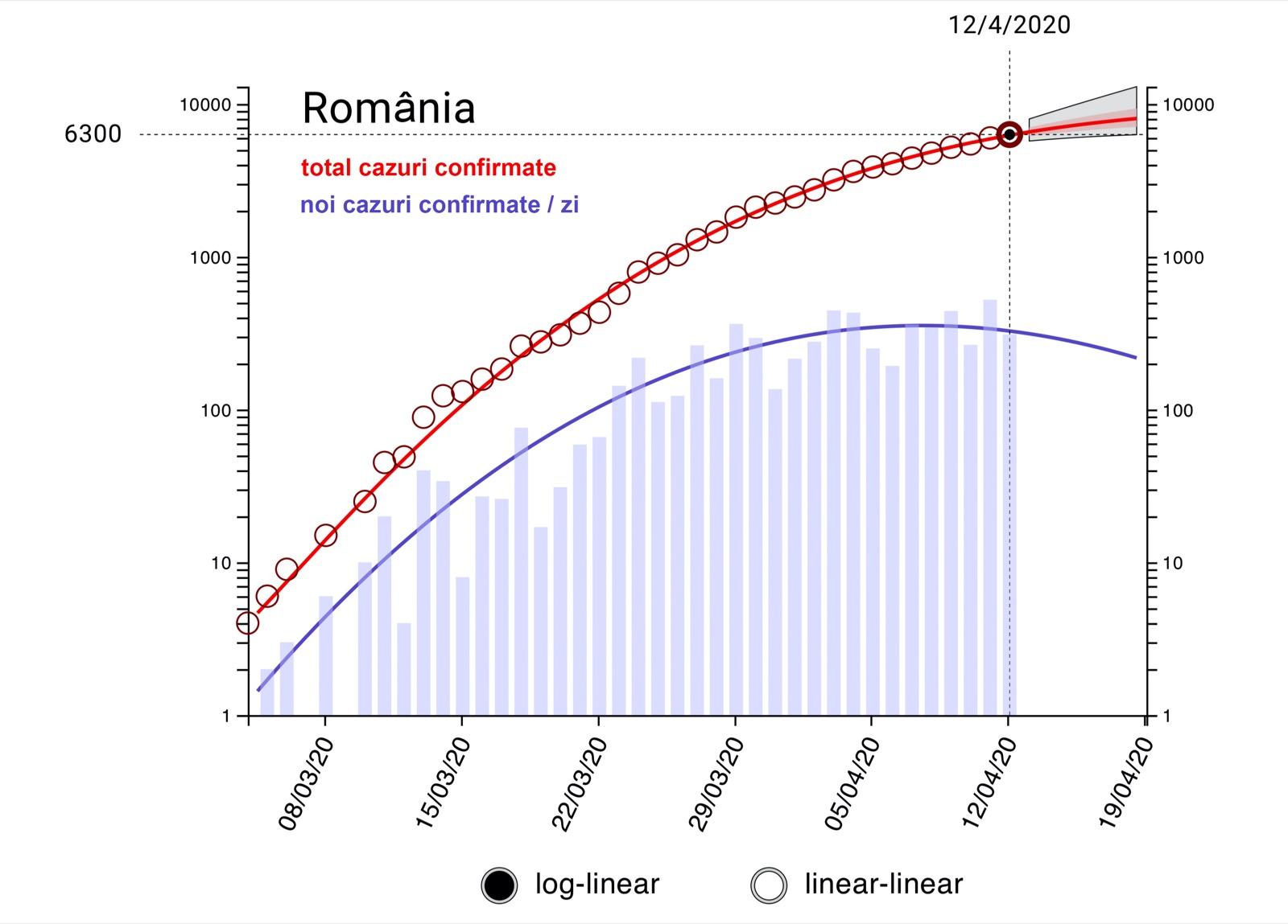 Romania total cazuri confirmate COVID-19